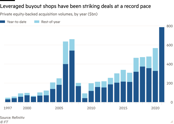 Column chart of private equity-backed acquisition volumes, by year ($bn) showing leveraged buyout shops have been striking deals at a record pace